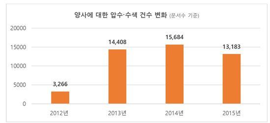 네이버·카카오 압수수색 건수 변화(출처:한국인터넷투명성보고서2016)