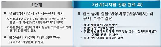 유료방송발전방안 연구반 논의결과(소유겸영규제 개선)