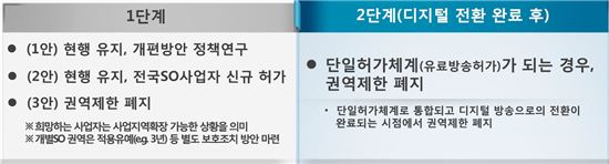유료방송연구반 논의결과(사업권역제한완화)