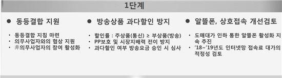 유료방송연구반 논의결과(결합상품)