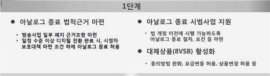 유료방송연구반 논의결과(디지털전환)