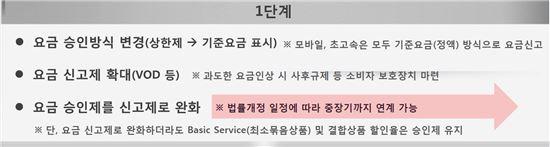 유료방송연구반 논의결과(요금구조개선)