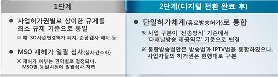 유료방송연구반 논의결과(허가체계 통합)
