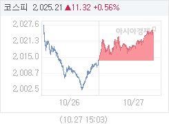 코스피, 10.23p 오른 2024.12 마감(0.51%↑)