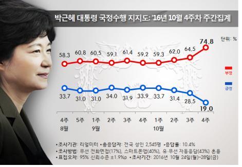 朴대통령 지지율 '날개없는 추락'…역대 최저치 경신할까