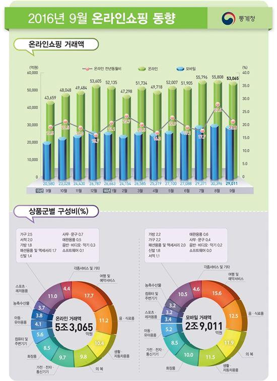 9월 온라인쇼핑 동향(자료:통계청)