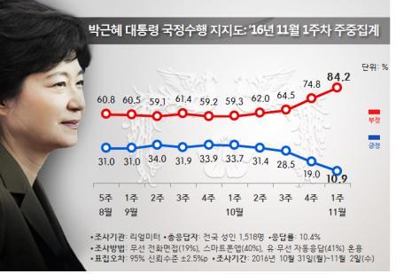 黨·靑·潘, 지지율 수직낙하…최저치 '경신'