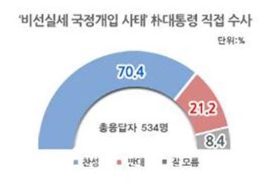 """국민 70% """"朴대통령, 직접 수사해야"""""""