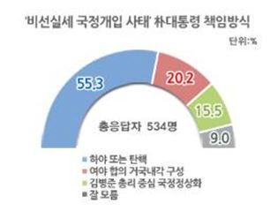 """국민 55% """"朴대통령, 하야·탄핵돼야"""""""