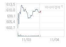 코스닥, 0.08p 오른 610.07 출발(0.01%↑)