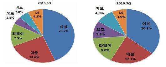 2016년 3분기 스마트폰 시장 점유율 변화(출처:스트래티지애널리틱스, IITP 재인용)