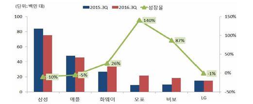 3분기 스마트폰 시장 업체별 성장율(출처:스트래티지 애널리틱스, IITP 재인용)