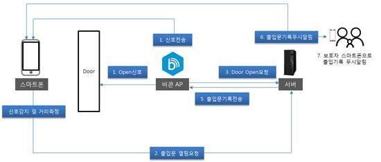 스마트 공동현관 도어시스템 구성도(제공: LH)