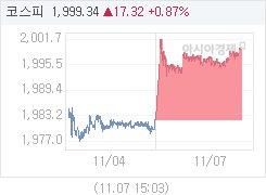 코스피, 15.56p 오른 1997.58 마감(0.79%↑)