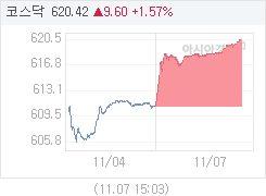 코스닥, 11.35p 오른 622.17 마감(1.86%↑)