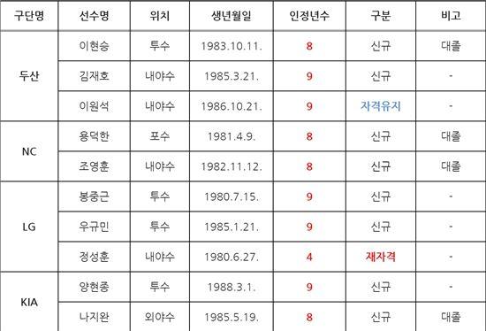 KBO, 김광현·최형우 등 FA승인 선수 15명 공시