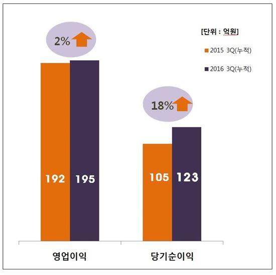 KG모빌리언스, 당기순이익 전년 대비 18% 증가