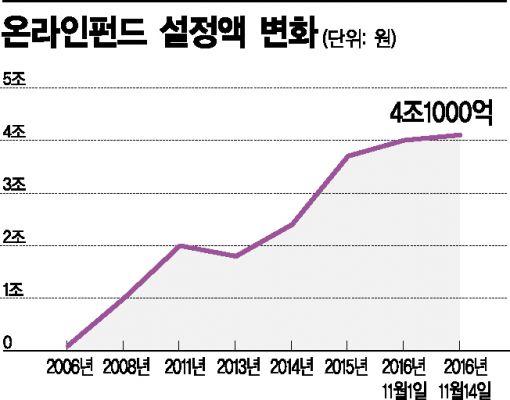 저비용 '온라인펀드' 설정액 첫 4조 돌파