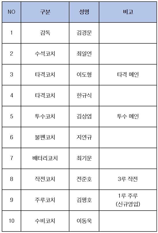 NC 코칭스태프 개편 완료…최일언 수석+김평호 합류