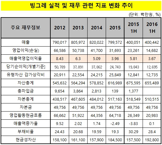 [스몰캡 재무분석] 빙그레, 수익성 하락 '난감'…3년새 영업이익률 '반토막'