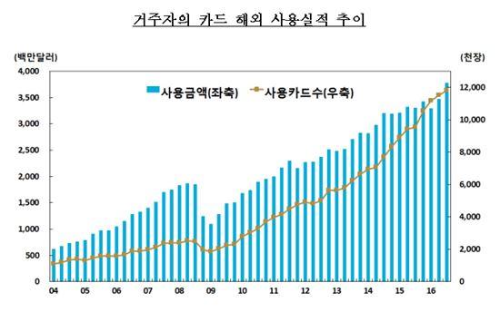 3분기 해외 카드사용액 '사상 최대'…휴가·추석 연휴에 출국자 급증