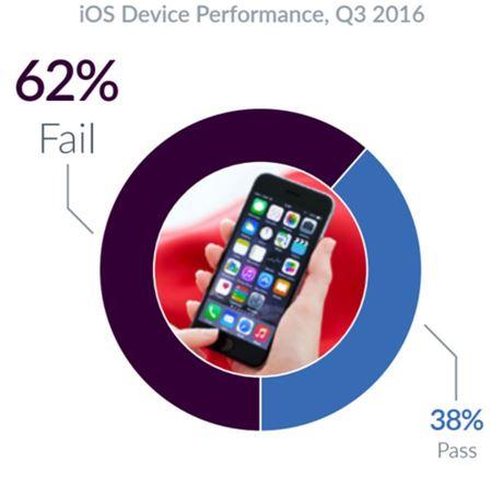iOS 기기 고장율(출처:블랑코테크놀로지)