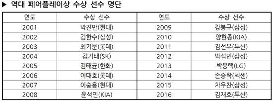 두산 김재호, 2016 KBO 페어플레이상 수상