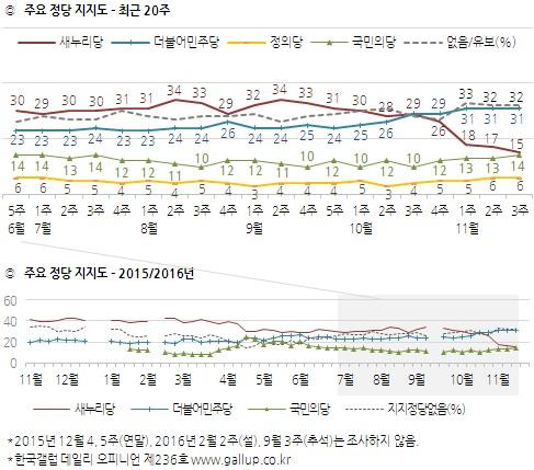 朴대통령 지지율 '또' 5%…與 15%로 붕괴