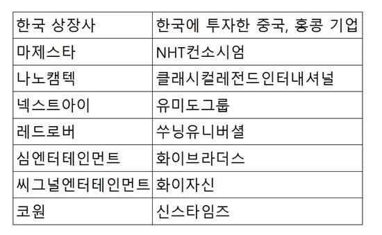위안화 약세 타고 왕서방 한국 상장사 투자 '봇물'