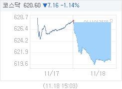 코스닥, 7.50p 내린 620.26 마감(1.19%↓)