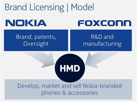 노키아 스마트폰 협력 모델(출처:노키아)