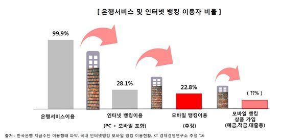 """韓 모바일뱅킹 이용자 1100만명…""""이용건수는 PC 추월"""""""
