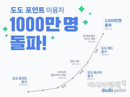 스포카 '도도포인트' 가입자 1000만 돌파