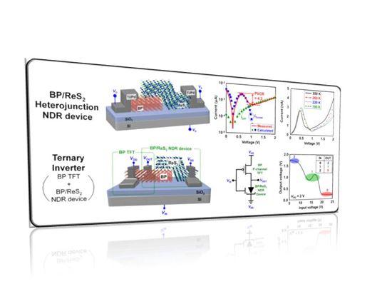 ▲3진법을 이해하는 초절전형 반도체 소자·회로가 개발됐다.[사진제공=미래부]