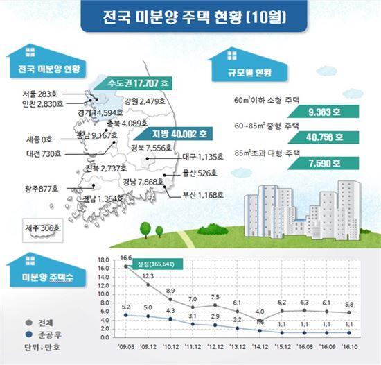 전국 미분양 주택 3개월 연속 감소