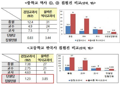[국정교과서 공개]확 줄어든 집필진…교수·교사 31명 참여