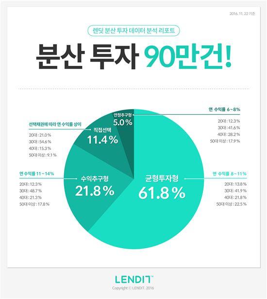 P2P투자자, '중위험·중수익' 가장 선호...연수익률 8~11%