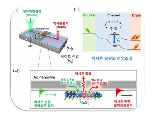 ▲연구팀이 개발한 엑시톤 트랜지스터의 구조(가), 엑시톤-플라즈몬 간의 에너지 상호교환 원리(나), 엑시톤 트랜지스터의 동작원리(다).[사진제공=IBS]