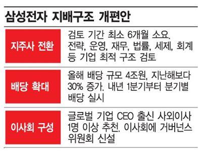 삼성전자 지주 전환 검토…시장 반응 '냉담'