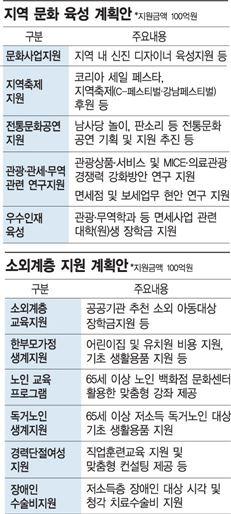 """[면세점 경쟁 3R]""""관광 인프라ㆍ소외계층 지원 500억 투자…45년 유통기업의 힘 보여줄 것"""""""