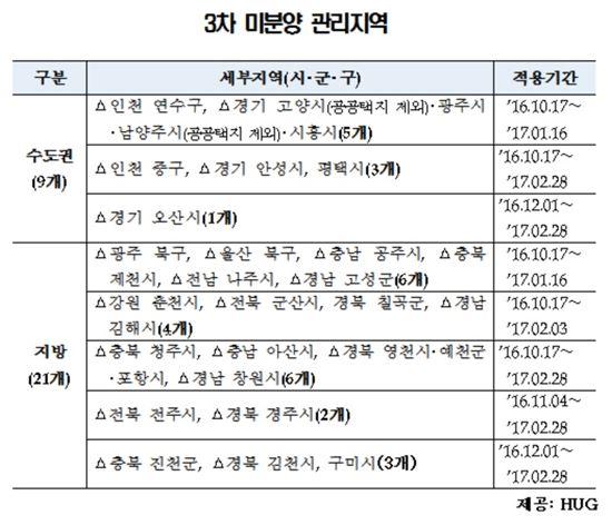 미분양관리지역 30곳으로 늘어…오산·진천·김천·구미 추가