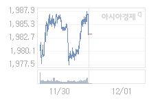 코스피, 4.00p 오른 1987.48 출발(0.20%↑)