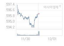 코스닥, 0.41p 오른 596.52 출발(0.07%↑)