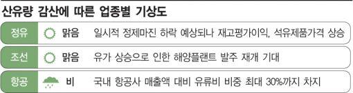 [OPEC감산합의]정유·조선은 '기회'…항공은 '위기'(종합)
