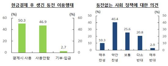 """'동전없는 사회' 곧 오나…성인 절반 """"동전 있어도 안쓴다"""""""