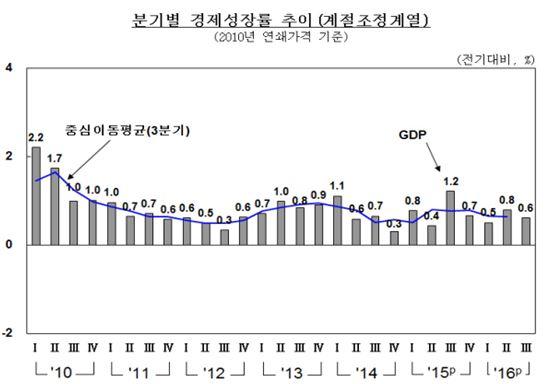 3분기 경제성장률 0.6%…국민소득 2분기 연속 '마이너스'(종합)