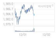 코스피, 3.61p 내린 1980.14 출발(0.18%↓)