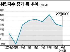 올해 '취업자 증가폭' 30만명선 무너진다