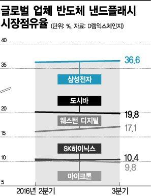 낸드플래시 점유율 '삼성 36.6%'…2위와 역대 최고수준 격차