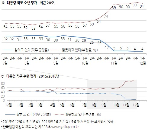 朴대통령 담화·대구방문 효과 無…4% 요지부동
